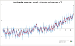 Monthly global surface temperatures (land & ocean) from NASA for the period 1880 to February 2016, expressed in departures from the 1951-1980 average. The red line shows the 12-month running average. (Image credit: Stephan Okhuijsen, www.datagraver.com/case/world-temperature-anomalies-for-februari-2016)